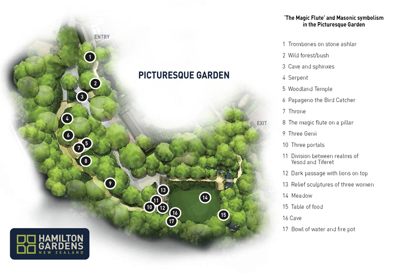Map of Masonic symbolism in the Picturesque Garden at Hamilton Gardens